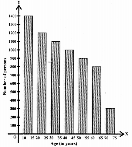 RD Sharma Class 9 Book Chapter 23 Graphical Representation of Statistical Data Ex 23.1