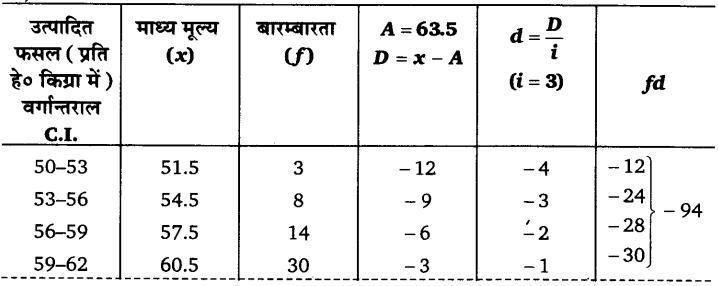 UP Board Solutions for Class 11 Economics Statistics for Economics Chapter 5 Measures of Central Tendency 18