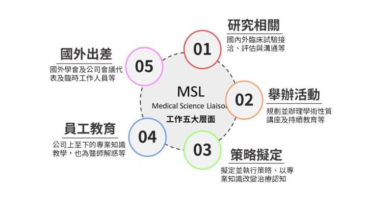 藥廠MSL