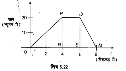 UP Board Solutions for Class 11 Physics Chapter 5 Laws of motion 54