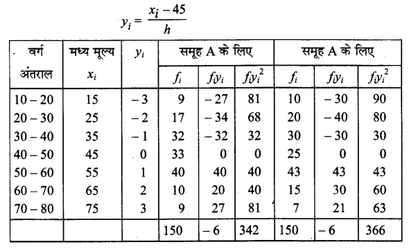 UP Board Solutions for Class 11 Maths Chapter 15 Statistics 15.3 1.1