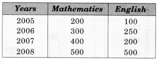 NCERT Solutions for Class 7 Maths Chapter 3 Data Handling 28