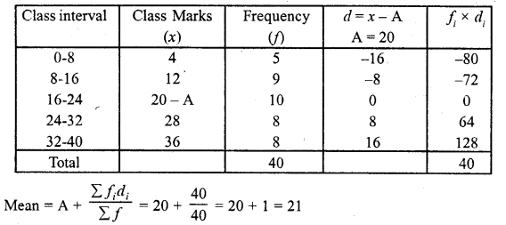 RD Sharma Class 10 Solutions Chapter 15 Statistics Ex 15.3 10a