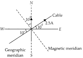NCERT Solutions for Class 12 Physics Chapter 5 Magnetism and Matter 21
