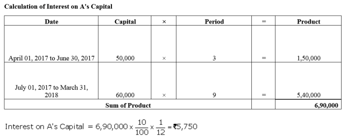 TS Grewal Accountancy Class 12 Solutions Chapter 1 Accounting for Partnership Firms - Fundamentals Q35