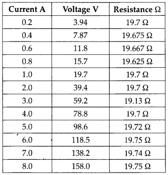 NCERT Solutions for Class 12 Physics Chapter 3 Current Electricity 28