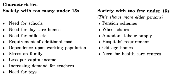 NCERT Solutions for Class 8 geography Chapter 6