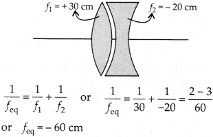 NCERT Solutions for Class 12 Physics Chapter 9 Ray Optics and Optical Instruments 019