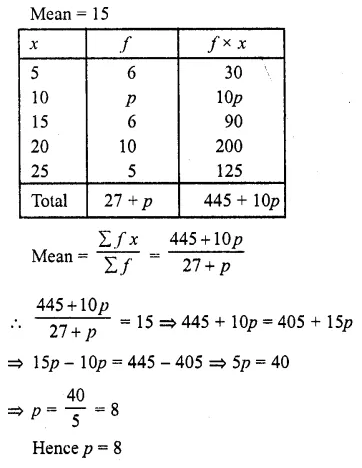 RD Sharma Class 10 Solutions Chapter 15 Statistics Ex 15.1 4