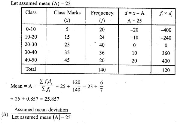RD Sharma Class 10 Solutions Chapter 15 Statistics Ex 15.3 17b