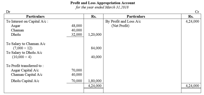 TS Grewal Accountancy Class 12 Solutions Chapter 1 Accounting for Partnership Firms - Fundamentals Q88