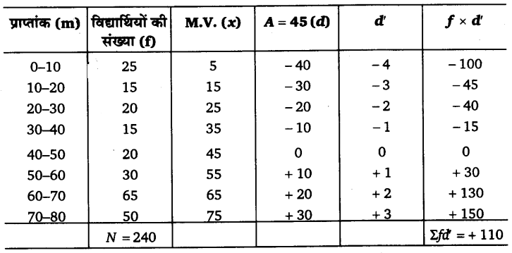 UP Board Solutions for Class 11 Economics Statistics for Economics Chapter 5 Measures of Central Tendency 41