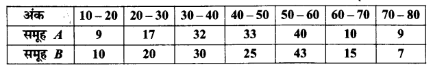 UP Board Solutions for Class 11 Maths Chapter 15 Statistics 15.3 1