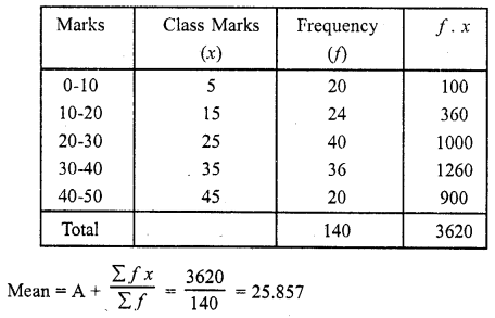 RD Sharma Class 10 Solutions Chapter 15 Statistics Ex 15.3 17a