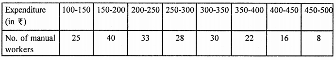 RD Sharma Class 9 Questions Chapter 23 Graphical Representation of Statistical Data