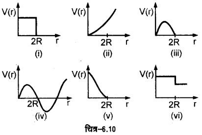 UP Board Solutions for Class 11 Physics Chapter 6 Work Energy and power 36