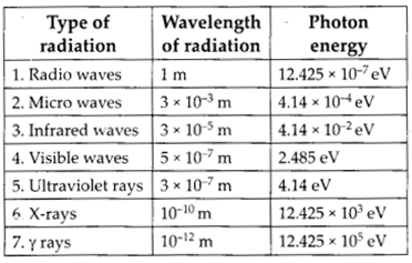 vedantu class 12 physics Chapter 8 Electromagnetic Waves 17