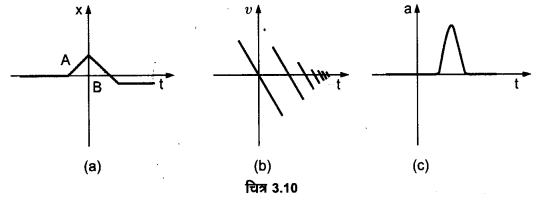 UP Board Solutions for Class 11 Physics Chapter 3 Motion in a Straight Line 19