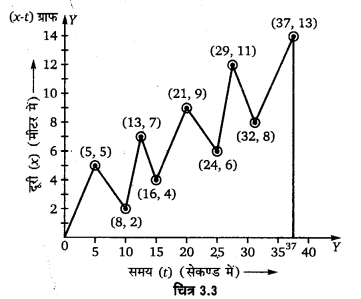 UP Board Solutions for Class 11 Physics Chapter 3 Motion in a Straight Line 4