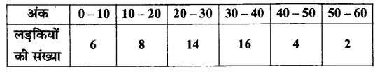 UP Board Solutions for Class 11 Maths Chapter 15 Statistics 15.1 11