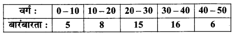 UP Board Solutions for Class 11 Maths Chapter 15 Statistics 15.2 8
