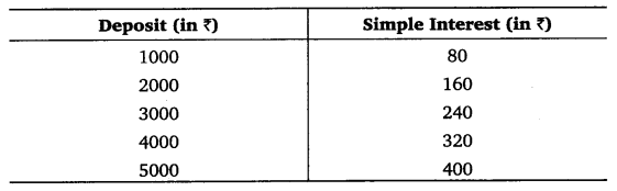 NCERT Solutions for Class 8 Maths Chapter 15 Introduction to Graphs 20