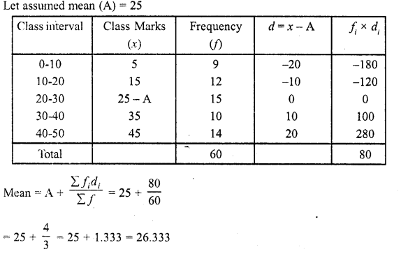 RD Sharma Class 10 Solutions Chapter 15 Statistics Ex 15.3 9a