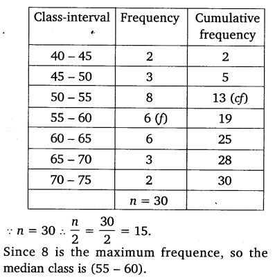 NCERT Solutions for Class 10 Maths Chapter 14 Statistics 56
