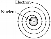 tiwari academy class 9 science Chapter 4 Structure of the Atom 4