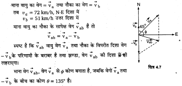 UP Board Solutions for Class 11 Physics Chapter 4 Motion in a plane ( समतल में गति) 14