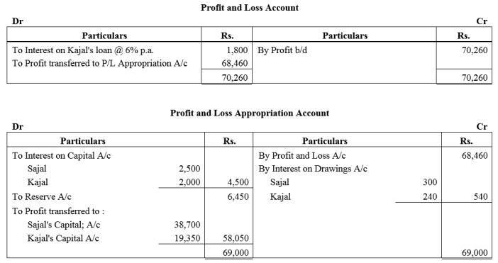 TS Grewal Accountancy Class 12 Solutions Chapter 1 Accounting for Partnership Firms - Fundamentals Q45