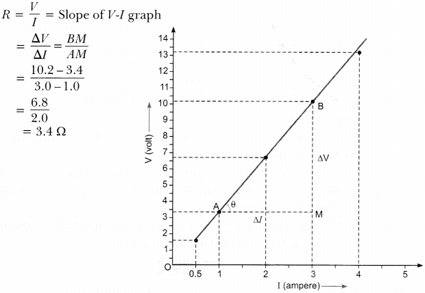 CBSE Sample Papers for Class 10 Science Paper 16 14