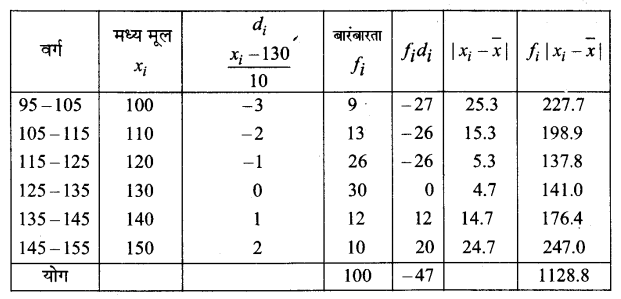 UP Board Solutions for Class 11 Maths Chapter 15 Statistics 15.1 10.1