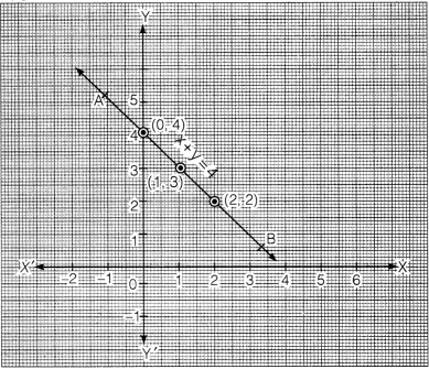 NCERT Solutions for Class 9 Maths Chapter 4 Linear Equation in two variables