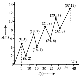 NCERT Solutions for Class 11 Physics Chapter 3 Motion in a Stright line 5