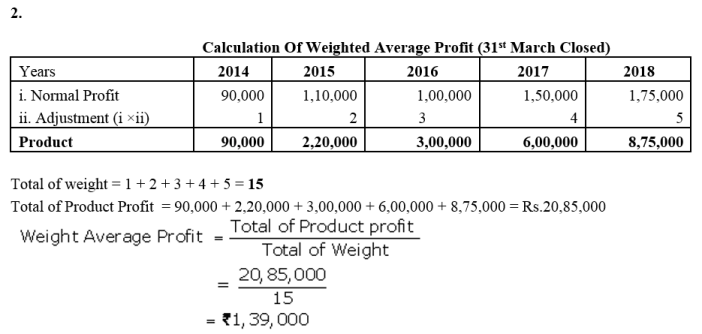 TS Grewal Accountancy Class 12 Solutions Chapter 2 Goodwill Nature and Valuation Q12.1