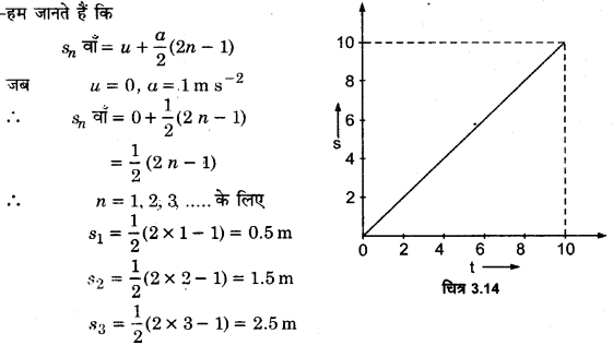 UP Board Solutions for Class 11 Physics Chapter 3 Motion in a Straight Line 23