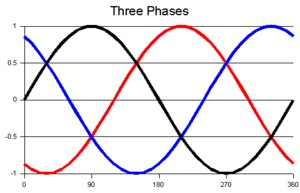 AC 3-Phase Sine Waves