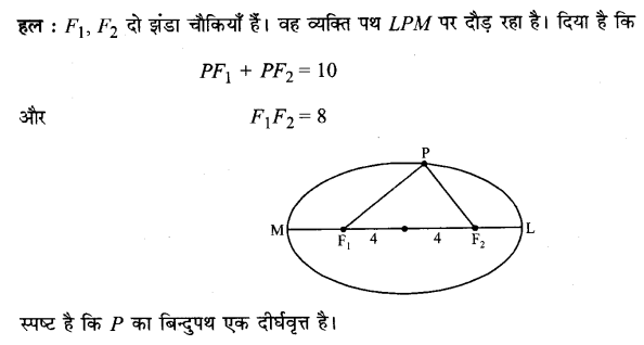 UP Board Solutions for Class 11 Maths Chapter 11 Conic Sections 7