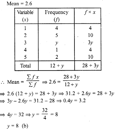 RD Sharma Class 10 Solutions Chapter 15 Statistics MCQS 11A