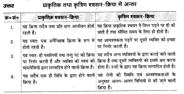 UP Board Solutions for Class 10 Home Science Chapter 20 प्राकृतिक और कृत्रिम श्वसन-क्रिया 4