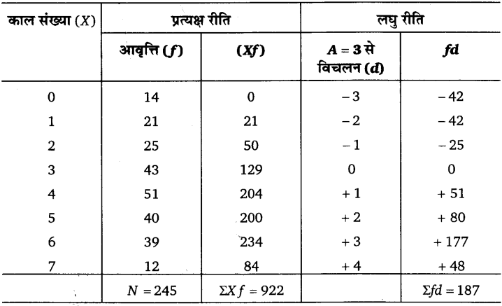 UP Board Solutions for Class 11 Economics Statistics for Economics Chapter 5 Measures of Central Tendency 33