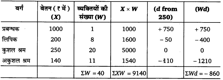UP Board Solutions for Class 11 Economics Statistics for Economics Chapter 5 Measures of Central Tendency 44
