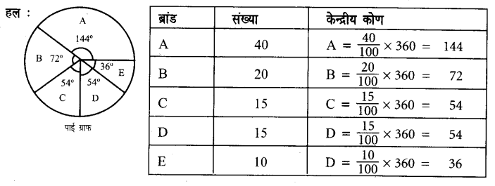 UP Board Solutions for Class 7 Maths Chapter 3 साँख्यिकी 6