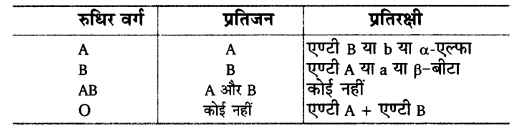 UP Board Solutions for Class 12 Biology Chapter 5 Principles of Inheritance and Variation 4Q.2.1