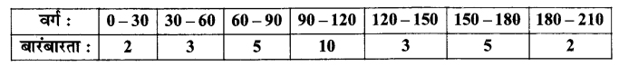 UP Board Solutions for Class 11 Maths Chapter 15 Statistics 15.2 7