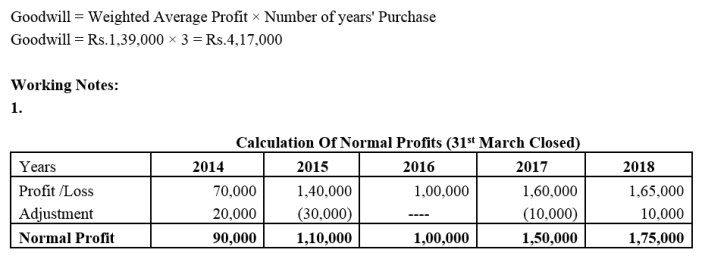 TS Grewal Accountancy Class 12 Solutions Chapter 2 Goodwill Nature and Valuation Q12