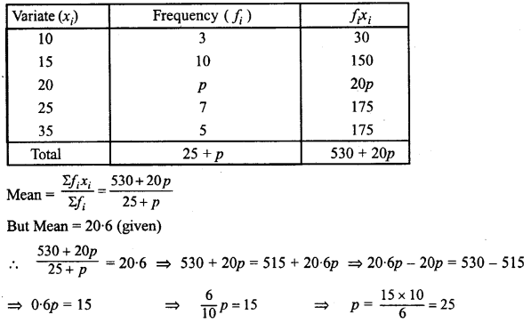 ML Aggarwal Class 10 Solutions for ICSE Maths Chapter 23 Measures of Central Tendency Chapter Test 7