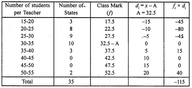 RD Sharma Class 10 Solutions Chapter 15 Statistics Ex 15.5 10a
