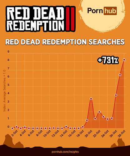 pornhub-insights-red-dead-redemption-ii-search-popularity